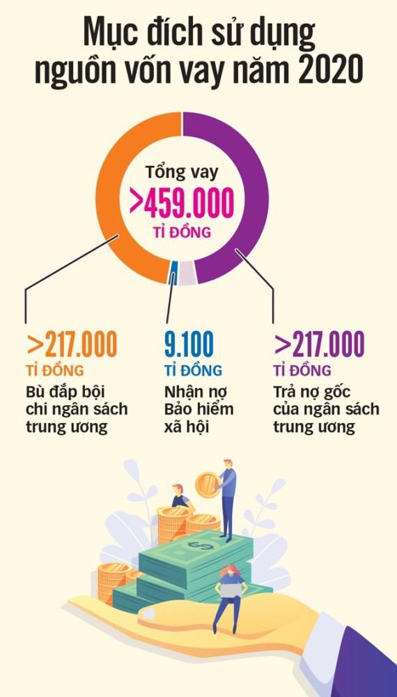 Thủ Tục Vay Ngân Hàng Mua Nhà Vay 459.000 tỉ đồng, xài tiền mới khó